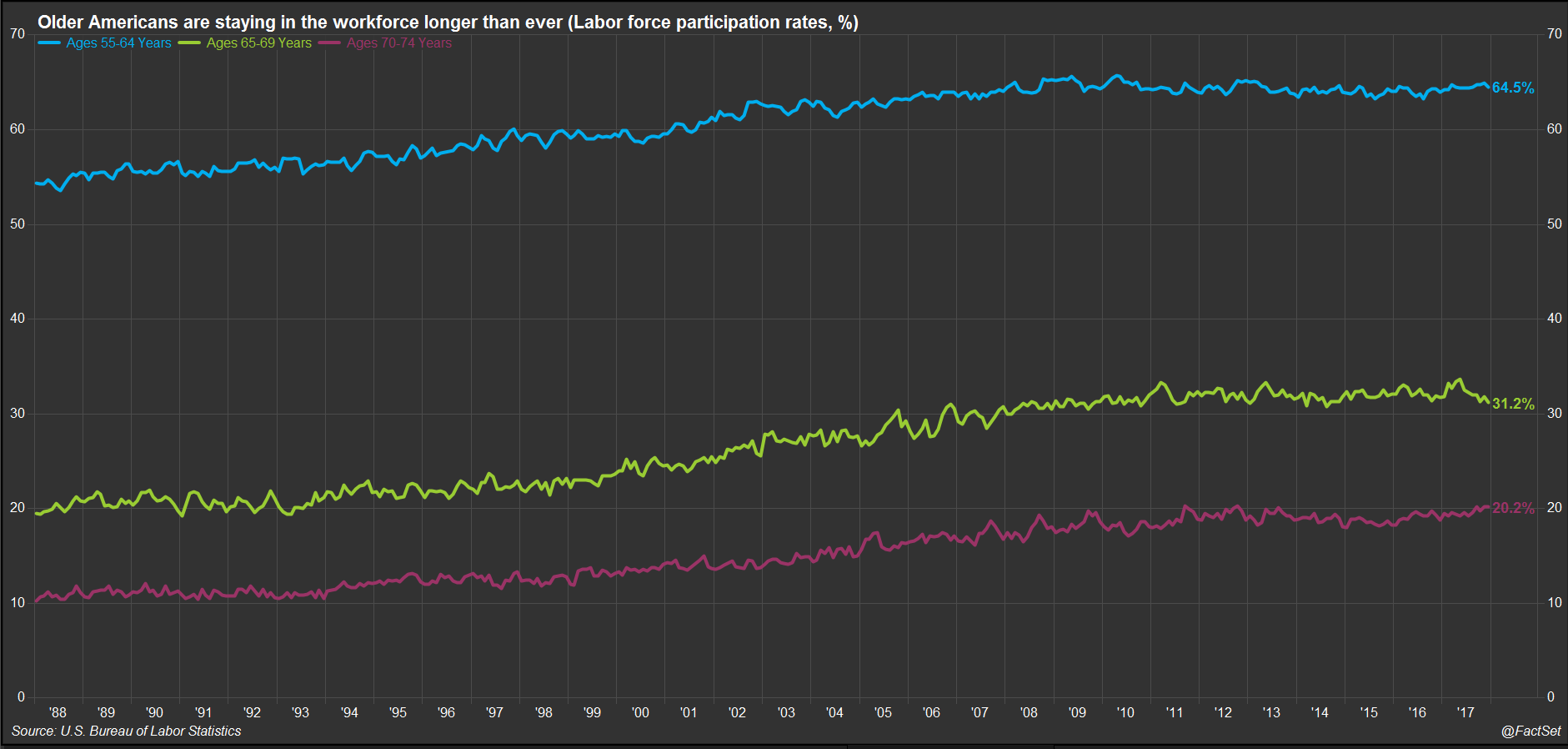 Older American are stating in the workforce longer than ever Labor force particpations rates