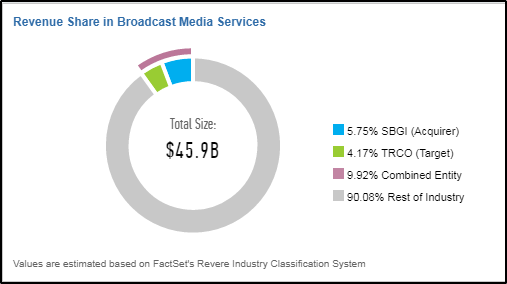 If the deal is approved, the potential combined entity would then represent almost 10 of the $45.9B Broadcast Media Services Industry