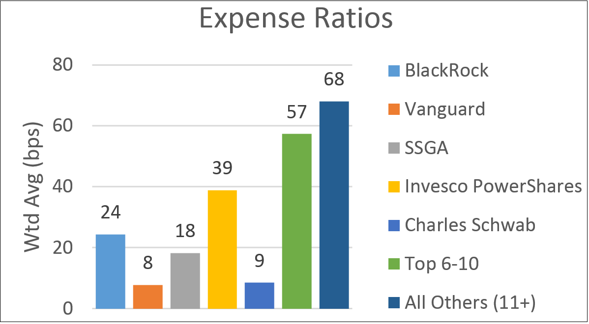 The three largest ETF managers (BlackRock, Vanguard, and SSGA) manage 82 of ETF assets