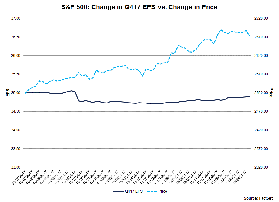 The fourth quarter marked the 18th time in the past 20 quarters in which the bottom up EPS estimate decreased during the quarter while the value of the index increased over this same period