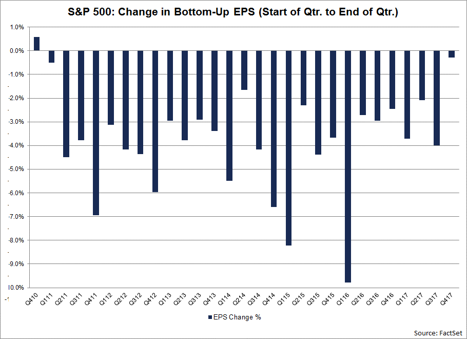 the fourth quarter of 2017 marked the smallest decline in the bottom-up EPS estimate during a quarter since Q4 2010