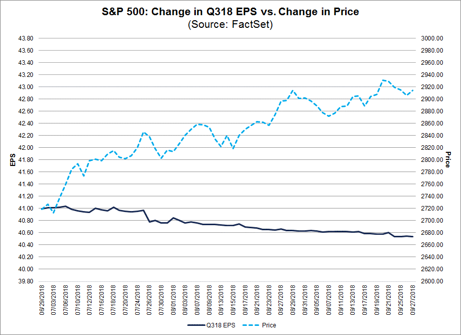 SP500 Change in 3Q18 EPS vs Change in Price