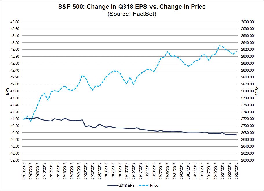 SP500 Change in 3Q18 EPS vs Change in Price