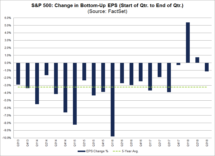 SP500 Change in Bottom Up EPS
