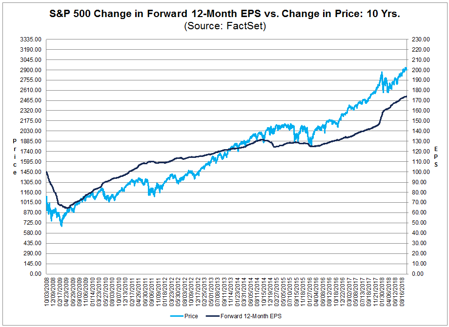 SP500 change in Forward 12-Month EPS vs Change in Price Over Past 10 yrs