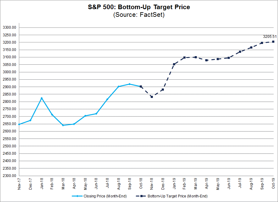 SP 500 Bottom Up Target Price