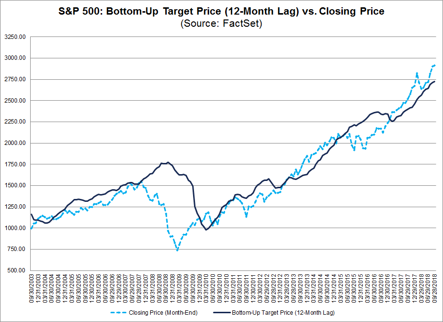 SP500 Bottom Up Target Price Vs Closing Price
