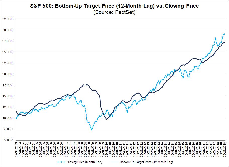 SP500 Bottom Up Target Price Vs Closing Price
