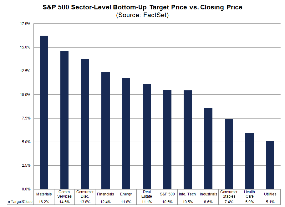 Sector-Level Bottom Up EPS Targets