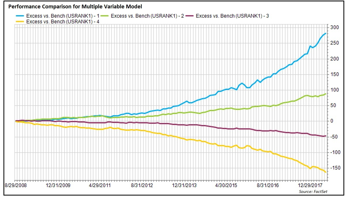 Performance Comparison for Multiple Variable Model