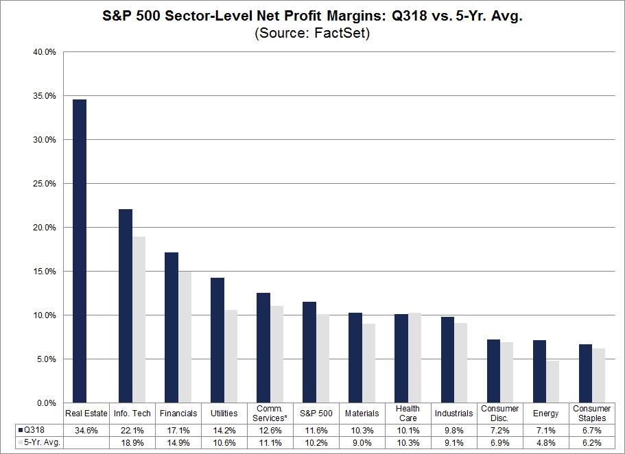 SP 500 Sector-Level Net Profit Margins q318 vs 5yr Avg