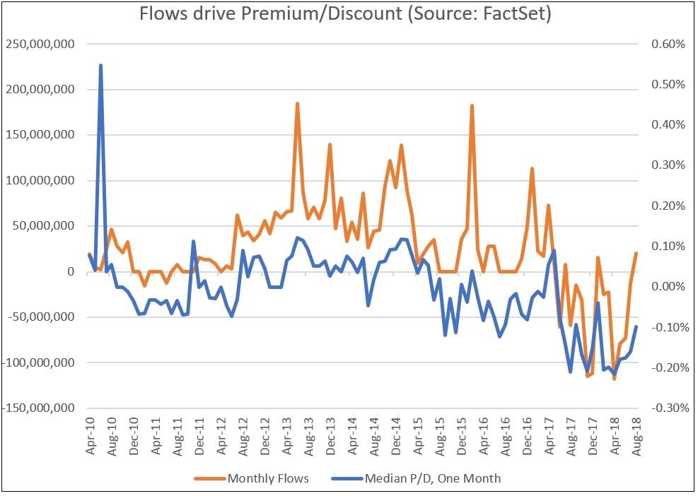 Flows drive Premium Discount