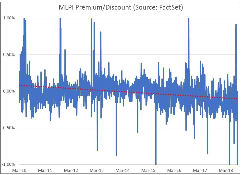 MLPI Premium Discount