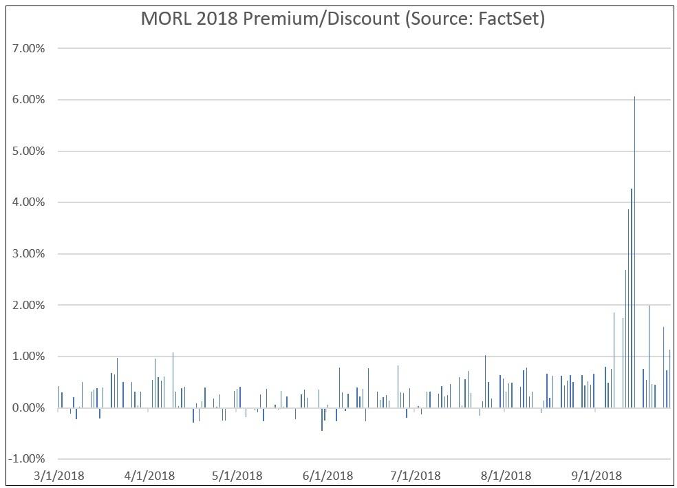 MORL 2018 Premium Discount