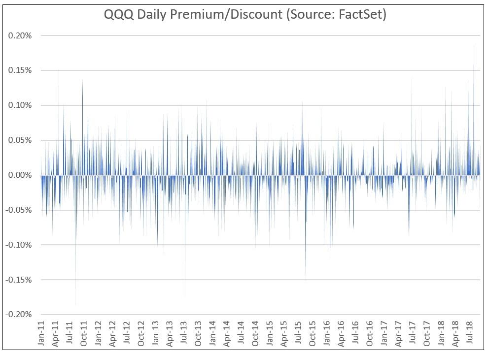 QQQ Daily Premium Discount