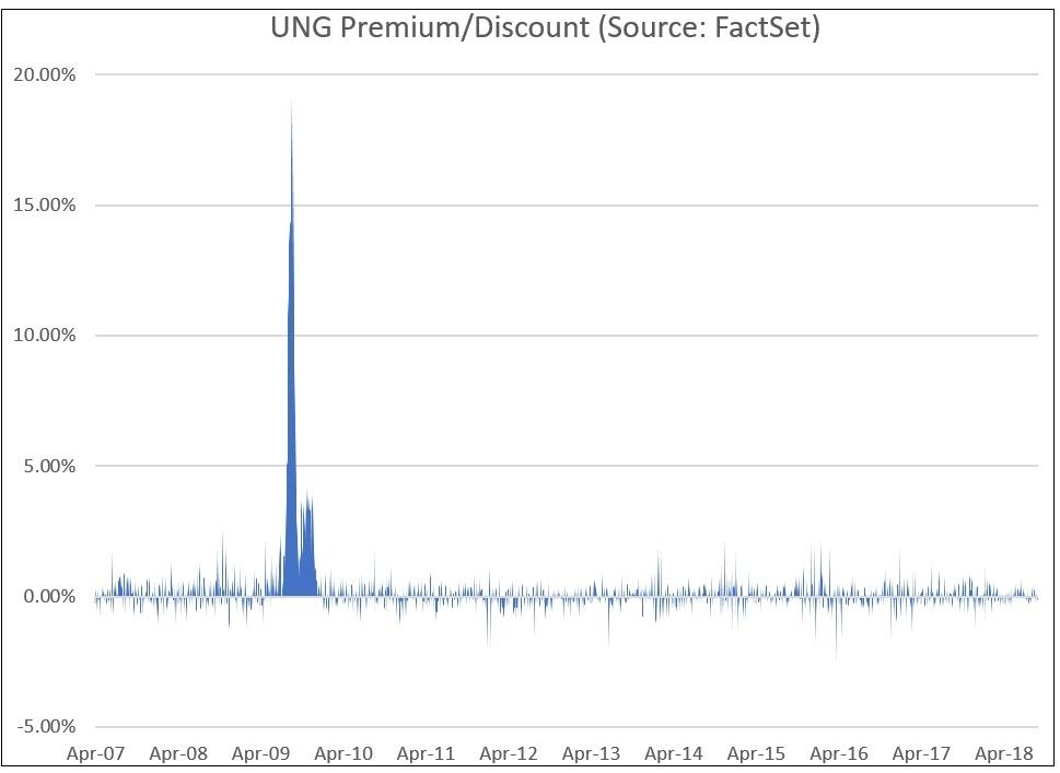 UNG Premium Discount