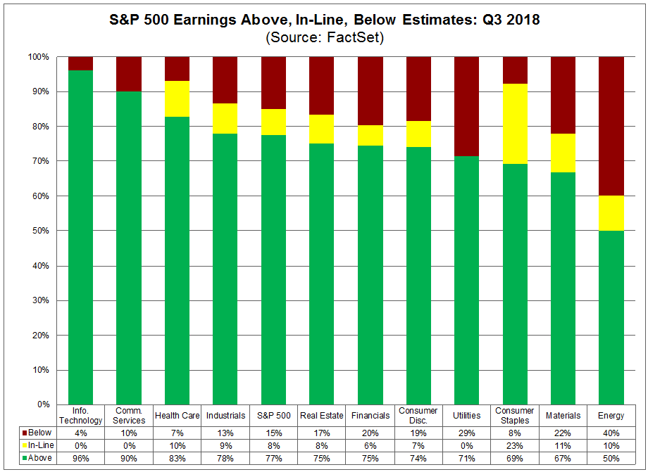 SP500 Earnings Estiamtes