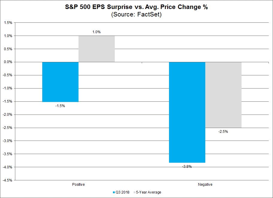 SP 500 EPS Suprise Vs Avg Price Change