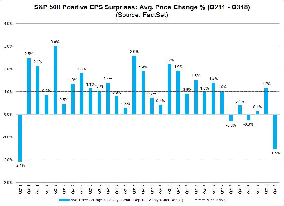 SP 500 Positive EPS Suprises Avg Prive Change q211-q318