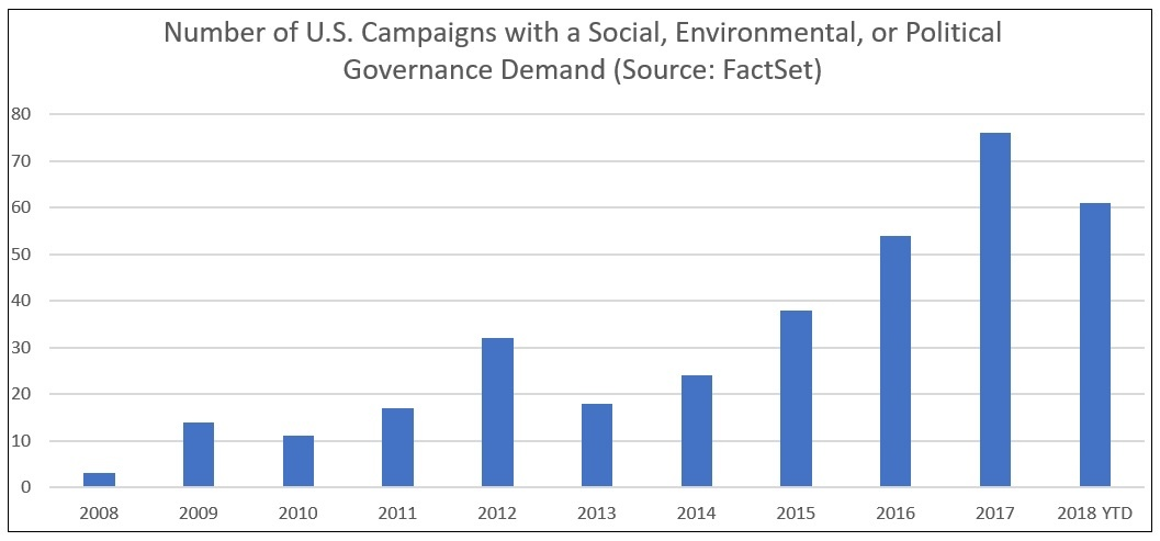 Number of US campaigns with ESG demands