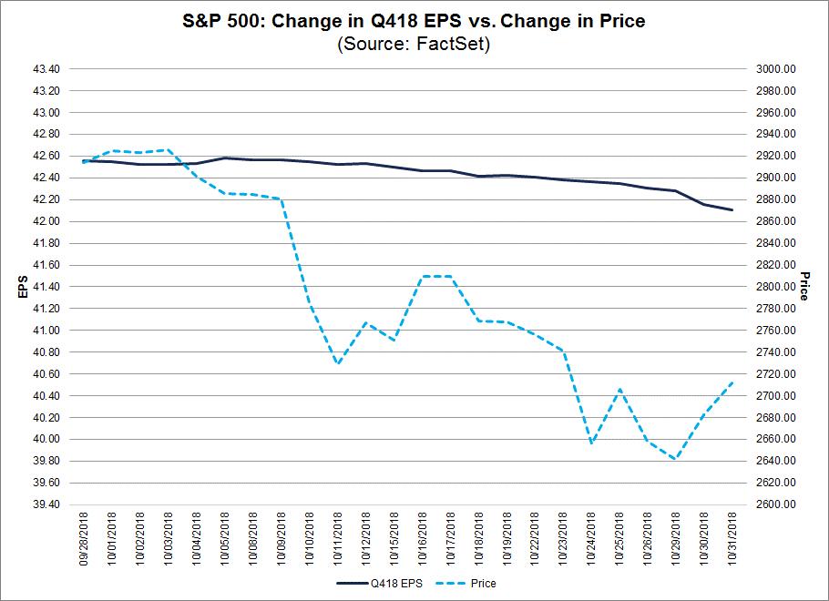 Change in 4Q2018 EPS vs Change in Price