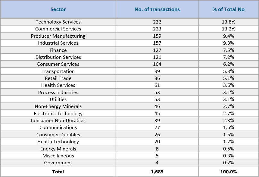 Breakdown by Sector Number of Transactions