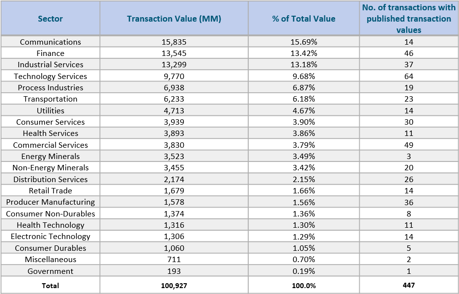 Breakdown by Sector Transaction Value