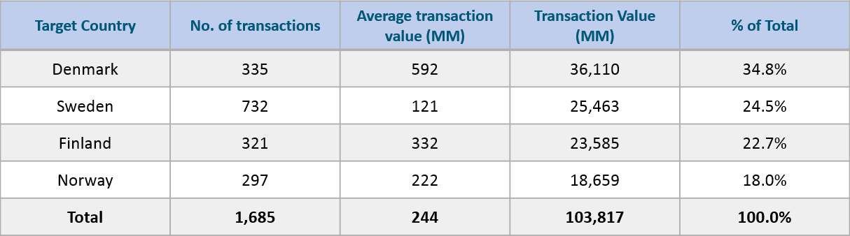 Deal Values and Number of Transactions by Country