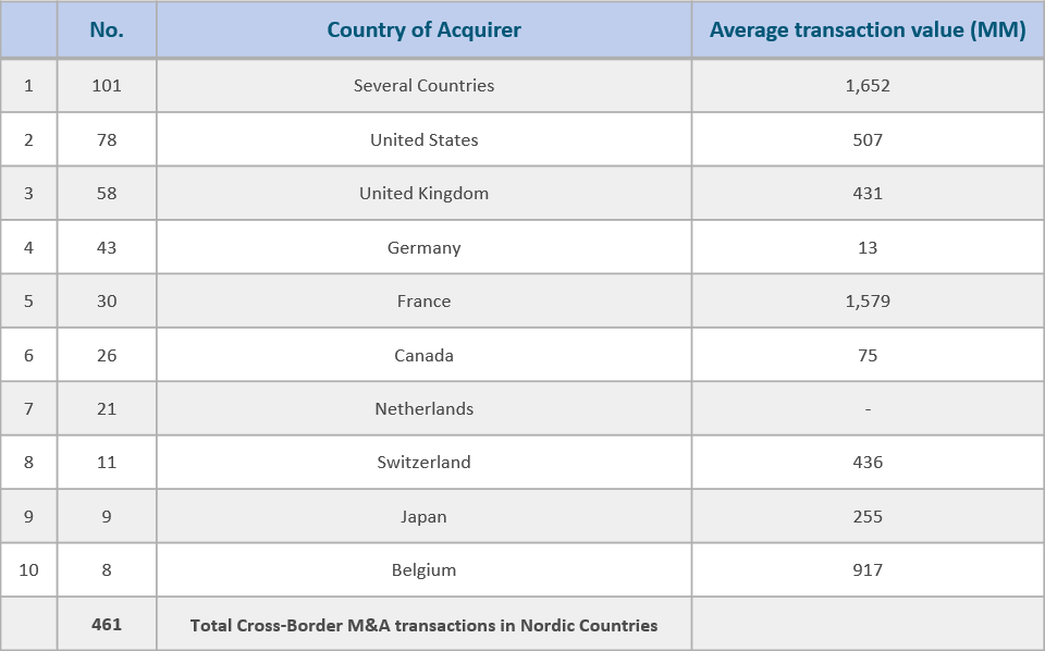 Top 10 Cross Border Inbound Transactions