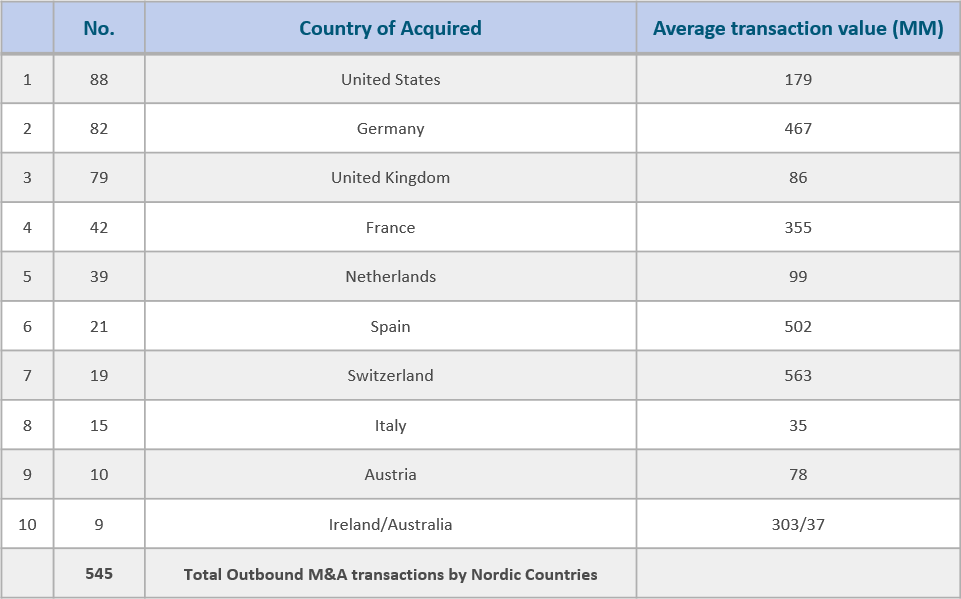Top 10 Cross Border Outbound Transactions
