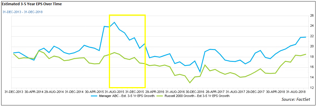 Estimated 3 to 5 Year EPS Over Time