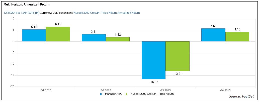 Multi Horizon Annualized Return