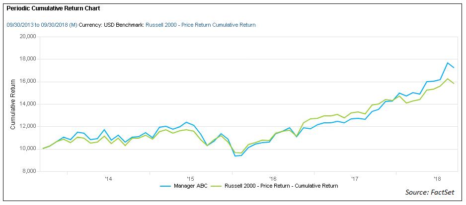 Periodic Cumulative Return Chart