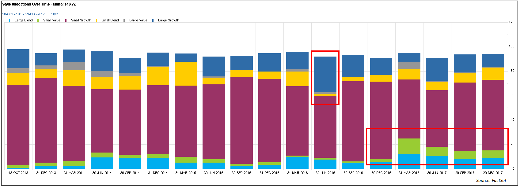 Style Allocations Over Time Manager XYZ