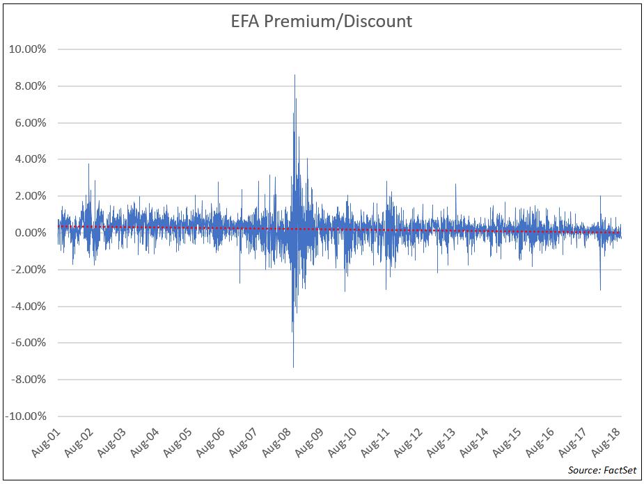 EFA Premium Discount
