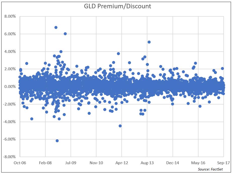 GLD Premium Discount