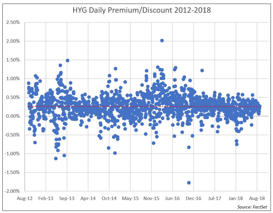 HYG Daily Premium Discount