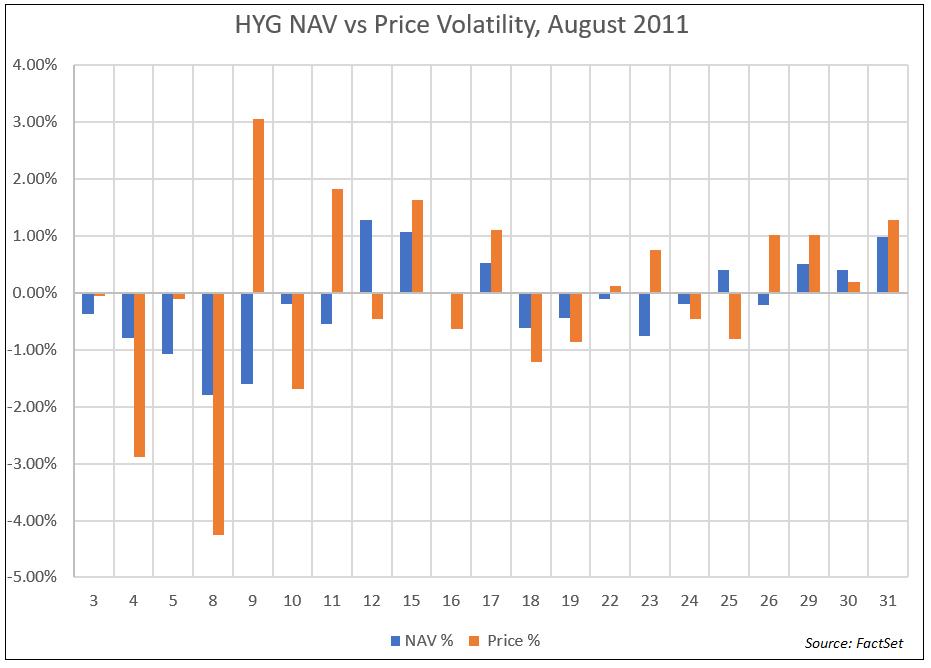HYG NAV vs Price Volatility August 2011
