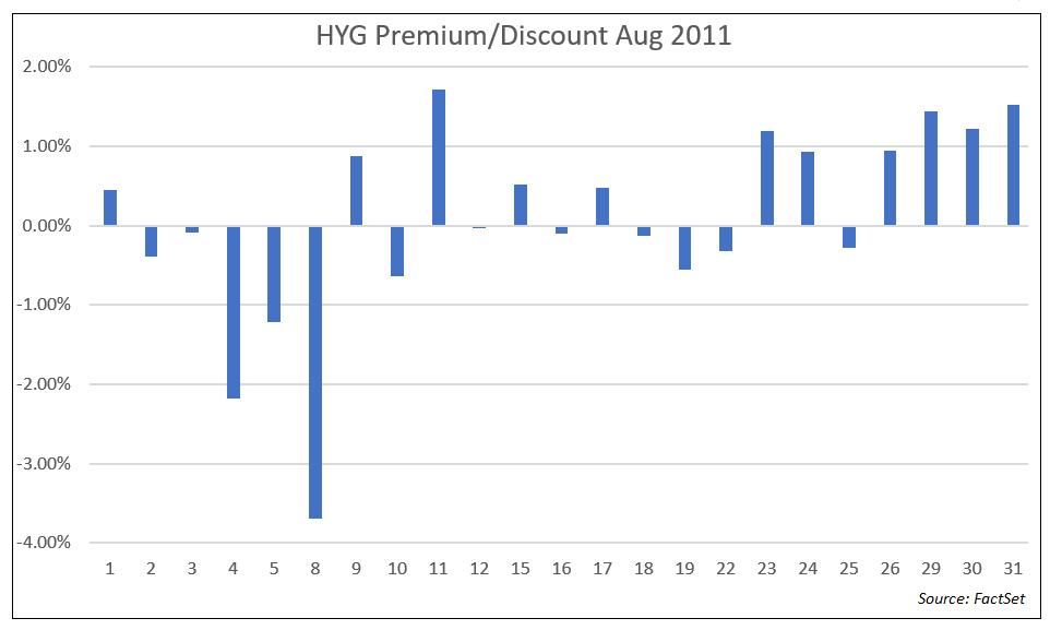 HYG Premium Discount Aug 2011