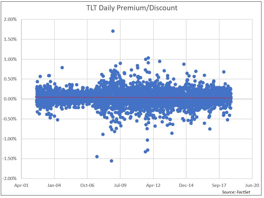 TLT Daily Premium Discount