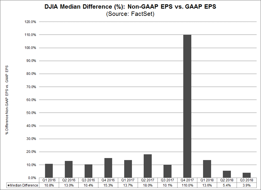 DJIA Median Difference Non Gaap EPS vs Gaap EPS