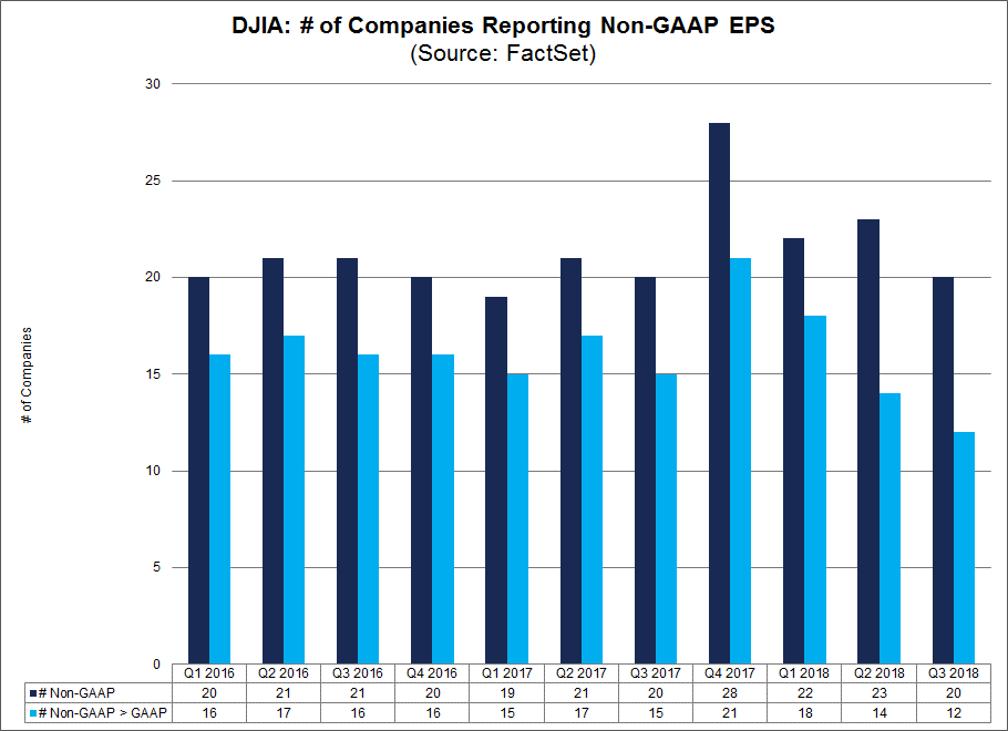 Number of DJIA companies reporting non-gaap EPS