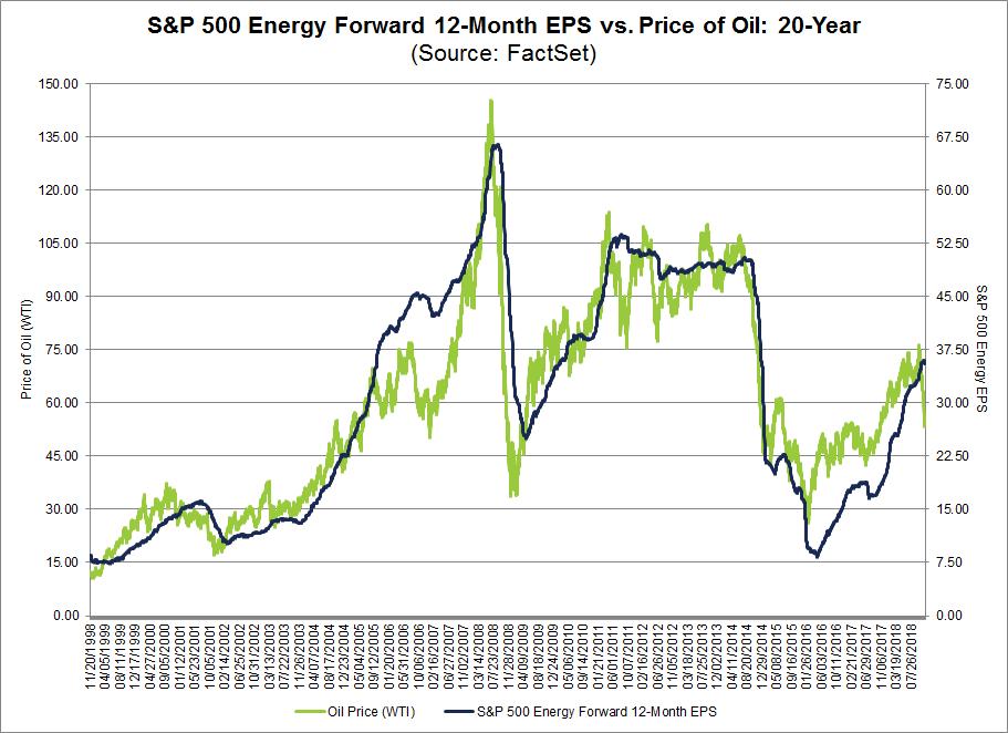 SP500 Energy Forward 12 month EPS vs Price of Oil