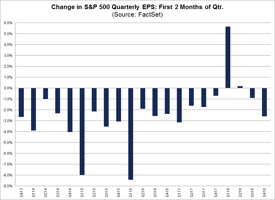 Change in SP 500 Quarterly EPS Price First Month of Qtr