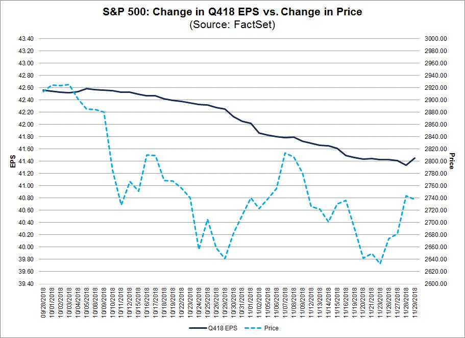 SP500 Change In Q418 EPS vs Change in Price