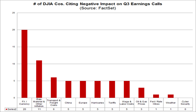 Negative Impacts Cited on Q318 Earnings Calls by DJIA Companies