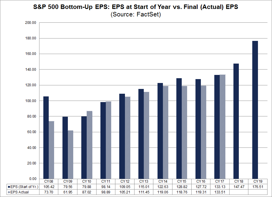 SP 500 Bottom Up EPS EPS at Start Year Vs Final EPS