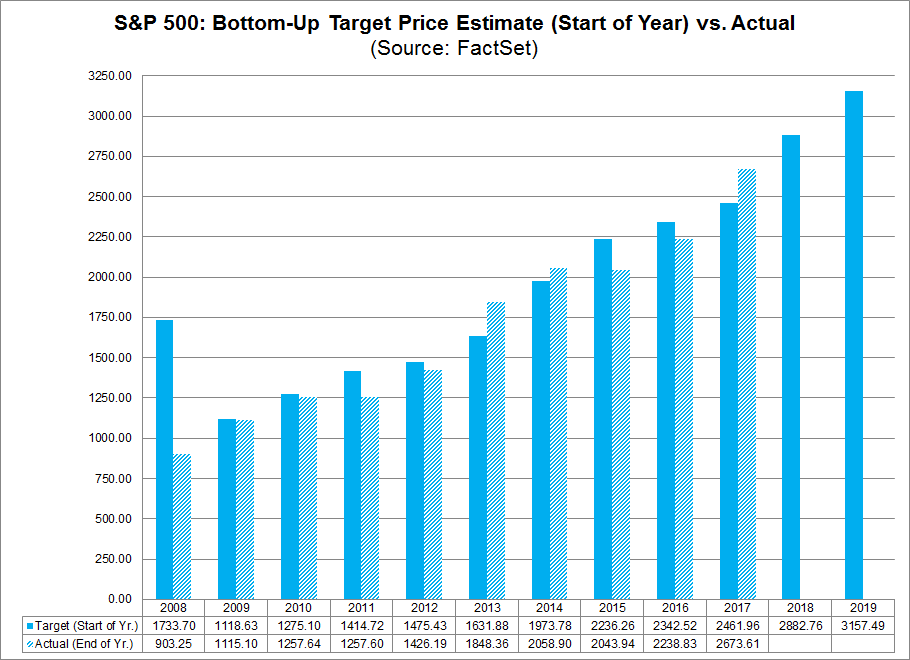 Do Industry Analysts Believe the SP500 Will Close Above 3000 at the end of 2019