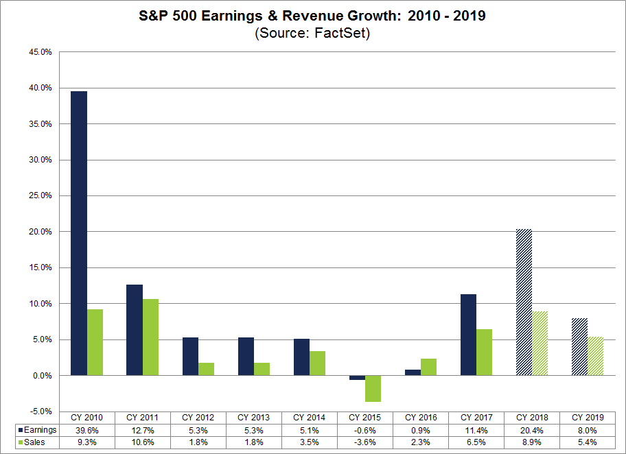 Earnings Revenue Growth