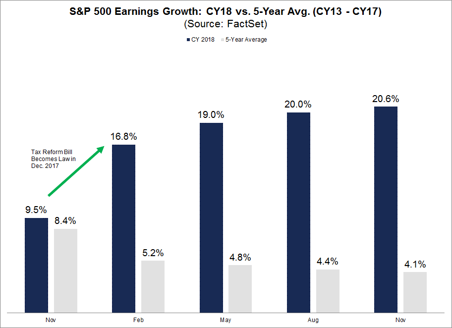 2018 Earnings Growth Vs the 5 Year Average